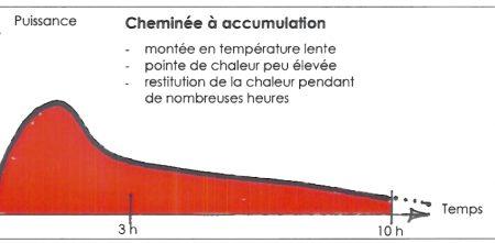 graphique accumulation