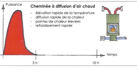 graphique cheminée classique